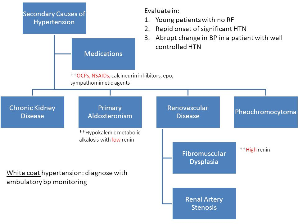 Secondary Causes of Hypertension