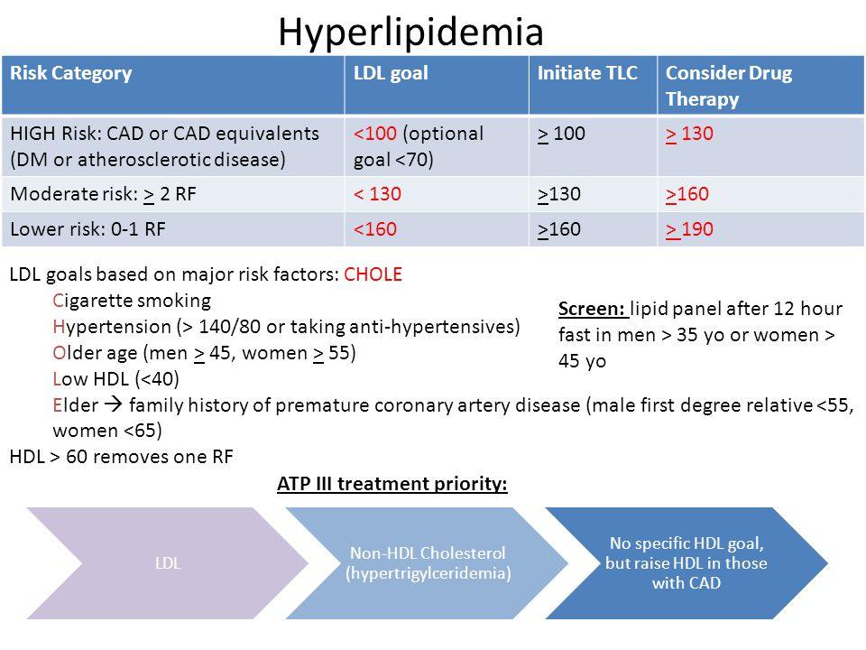 Hyperlipidemia Risk Category LDL goal Initiate TLC