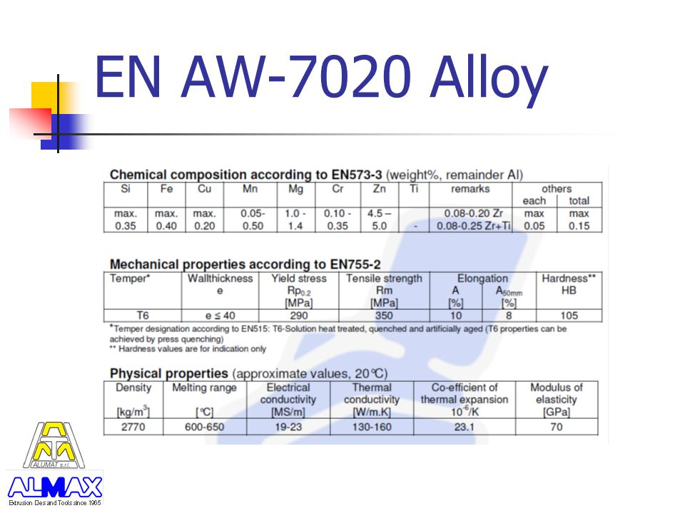 EN AW-7020 Alloy