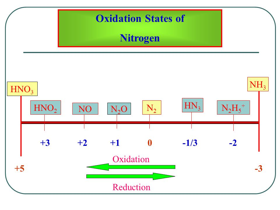 Oxidation States of Nitrogen