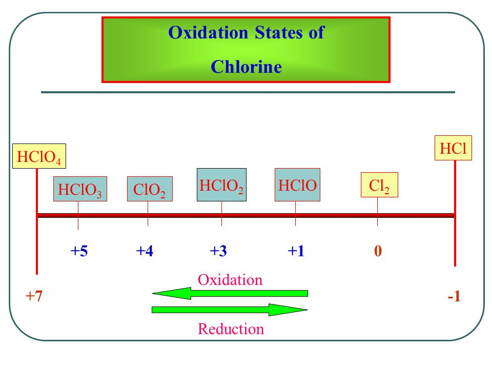 Oxidation States of Chlorine