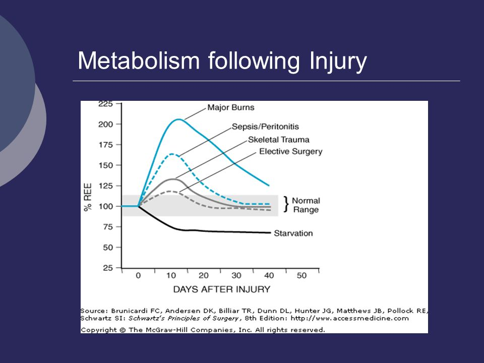 Metabolism following Injury