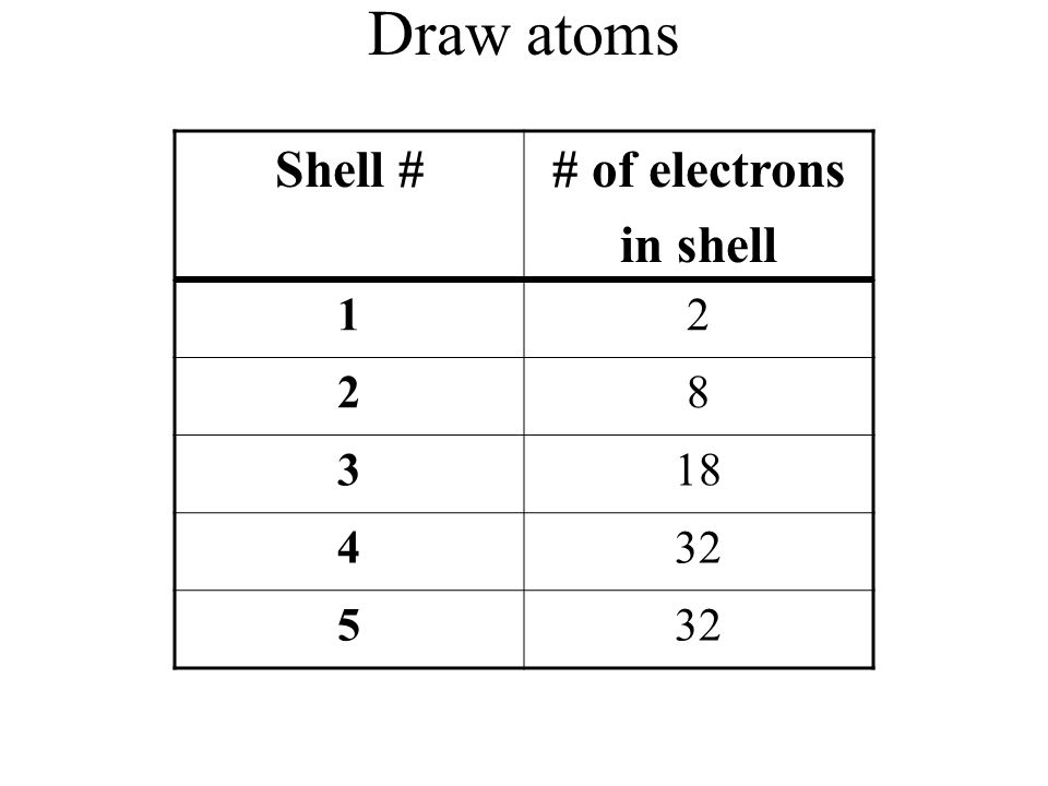 Draw atoms Shell # # of electrons in shell 1 2 8 3 18 4 32 5