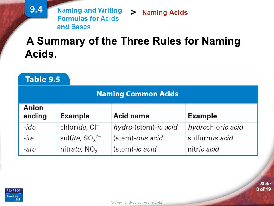 A Summary of the Three Rules for Naming Acids.
