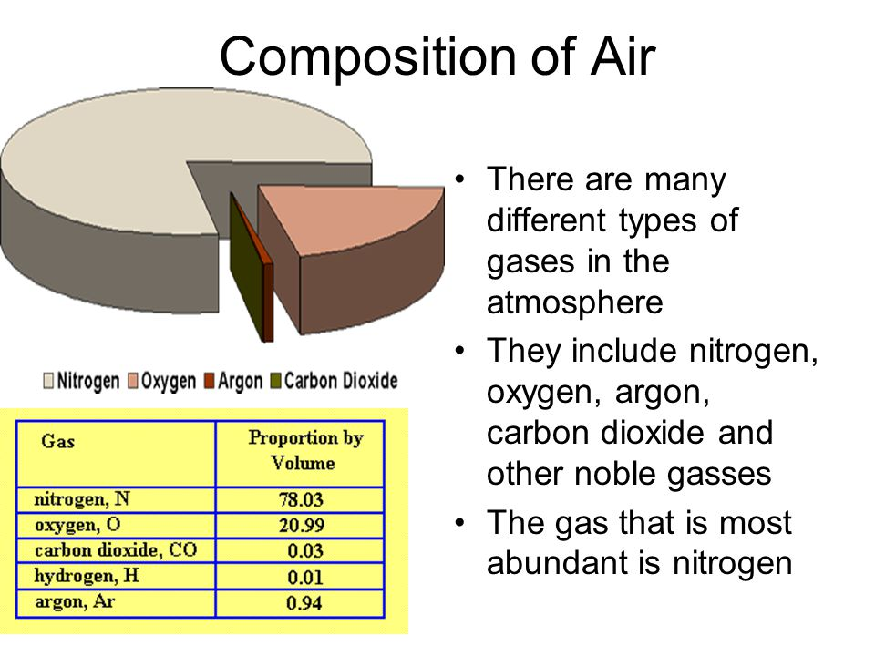 Composition of Air There are many different types of gases in the atmosphere.