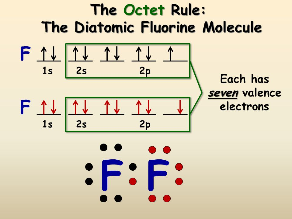 The Octet Rule: The Diatomic Fluorine Molecule
