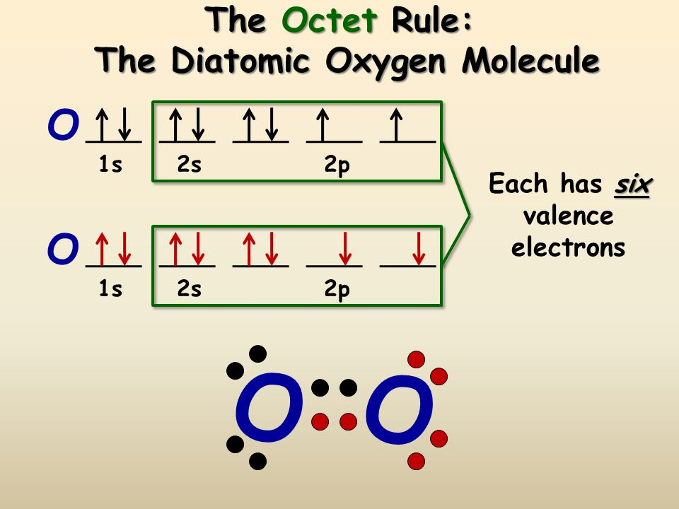 The Octet Rule: The Diatomic Oxygen Molecule