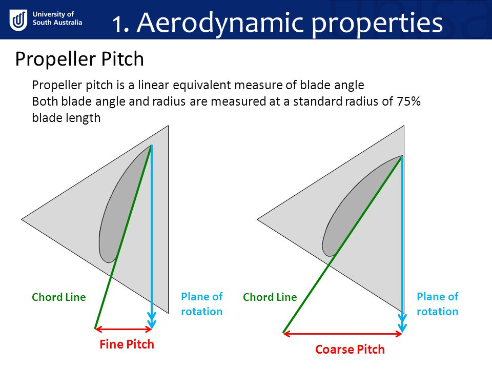 1. Aerodynamic properties
