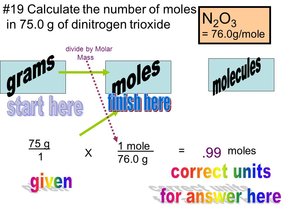 N2O3 molecules grams moles finish here start here .99 correct units