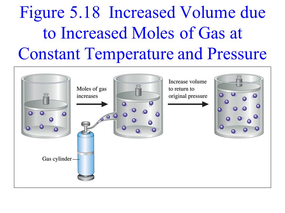Figure 5.18 Increased Volume due to Increased Moles of Gas at Constant Temperature and Pressure