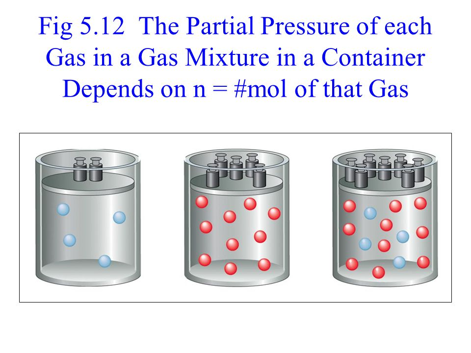 Fig 5.12 The Partial Pressure of each Gas in a Gas Mixture in a Container Depends on n = #mol of that Gas