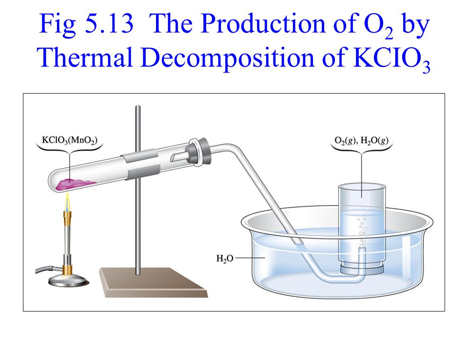 Fig 5.13 The Production of O2 by Thermal Decomposition of KCIO3