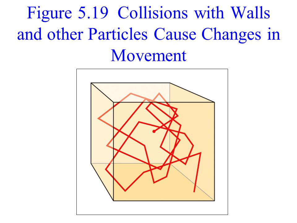 Figure 5.19 Collisions with Walls and other Particles Cause Changes in Movement