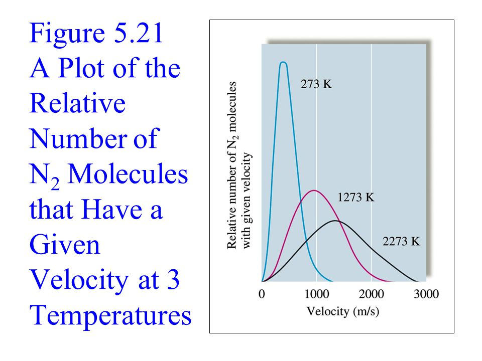 Figure 5.21 A Plot of the Relative Number of N2 Molecules that Have a Given Velocity at 3 Temperatures