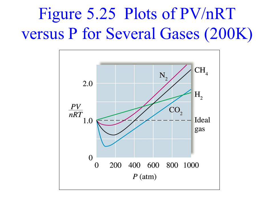 Figure 5.25 Plots of PV/nRT versus P for Several Gases (200K)