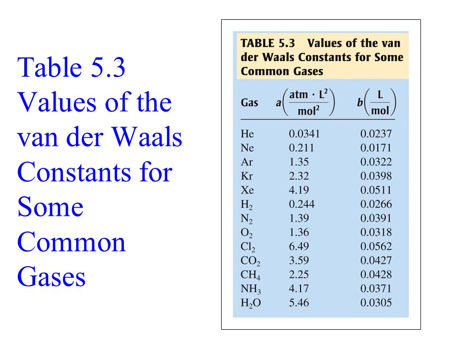 Table 5.3 Values of the van der Waals Constants for Some Common Gases