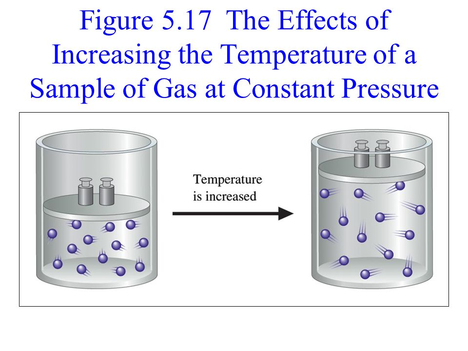 Figure 5.17 The Effects of Increasing the Temperature of a Sample of Gas at Constant Pressure