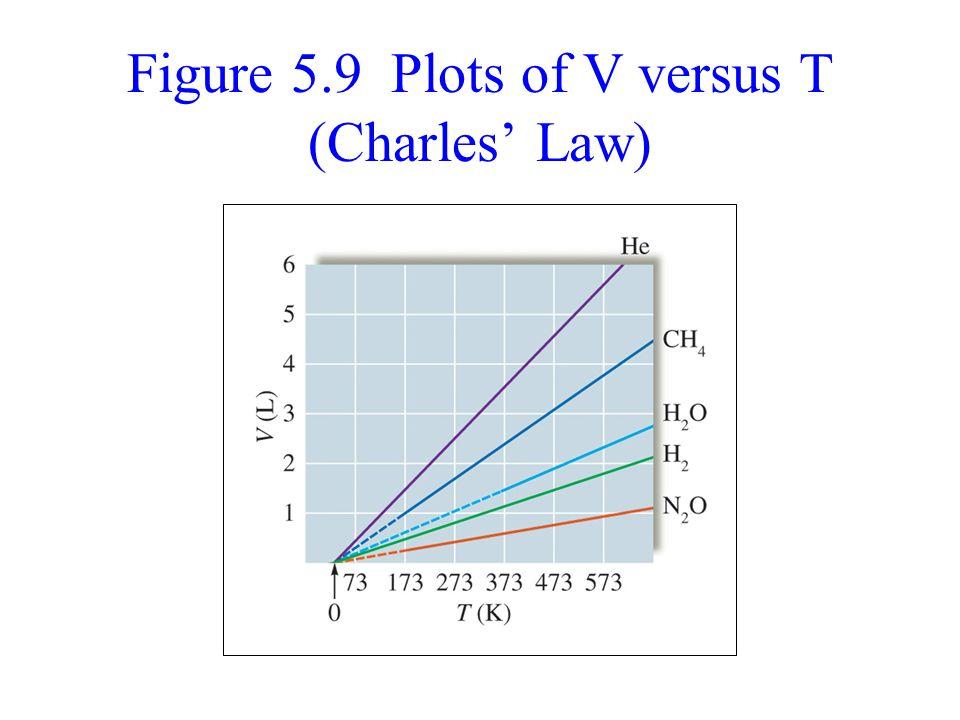 Figure 5.9 Plots of V versus T (Charles' Law)