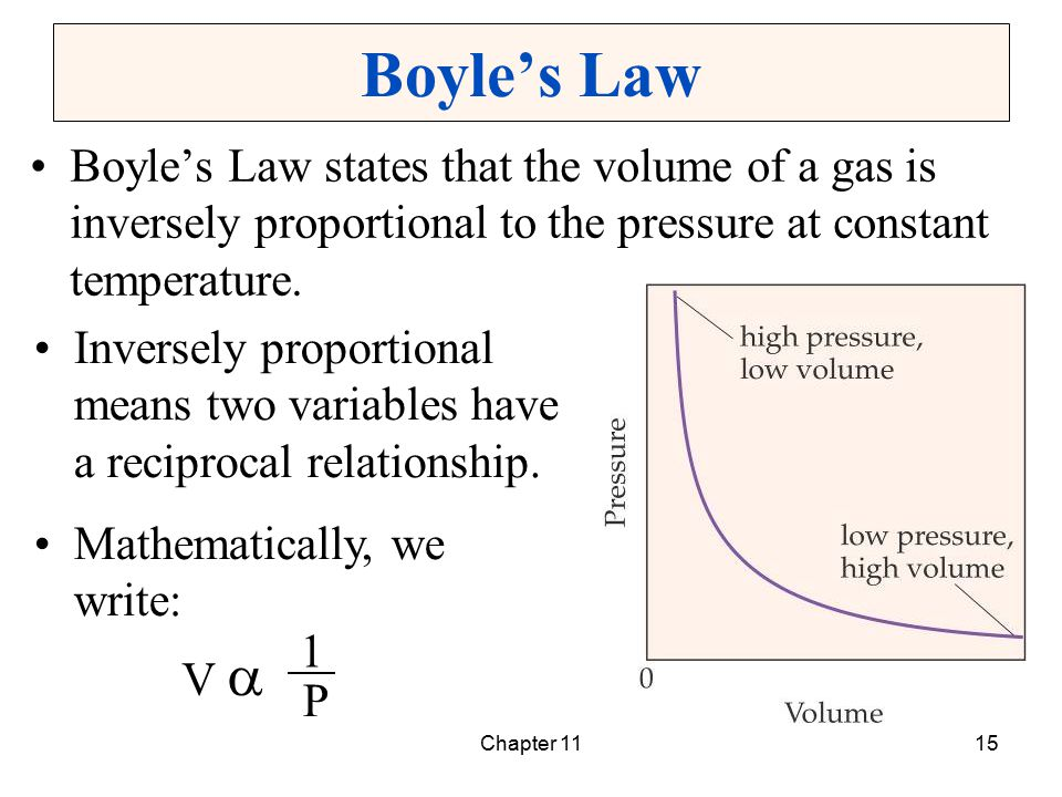Boyle's Law Boyle's Law states that the volume of a gas is inversely proportional to the pressure at constant temperature.