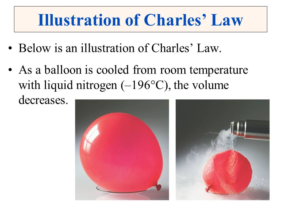 Illustration of Charles' Law
