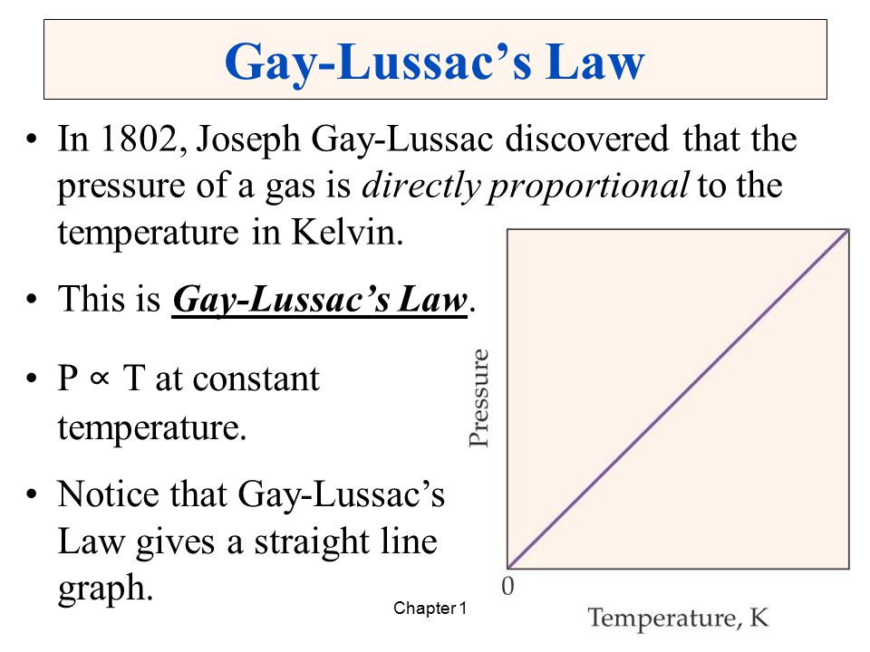 Gay-Lussac's Law In 1802, Joseph Gay-Lussac discovered that the pressure of a gas is directly proportional to the temperature in Kelvin.
