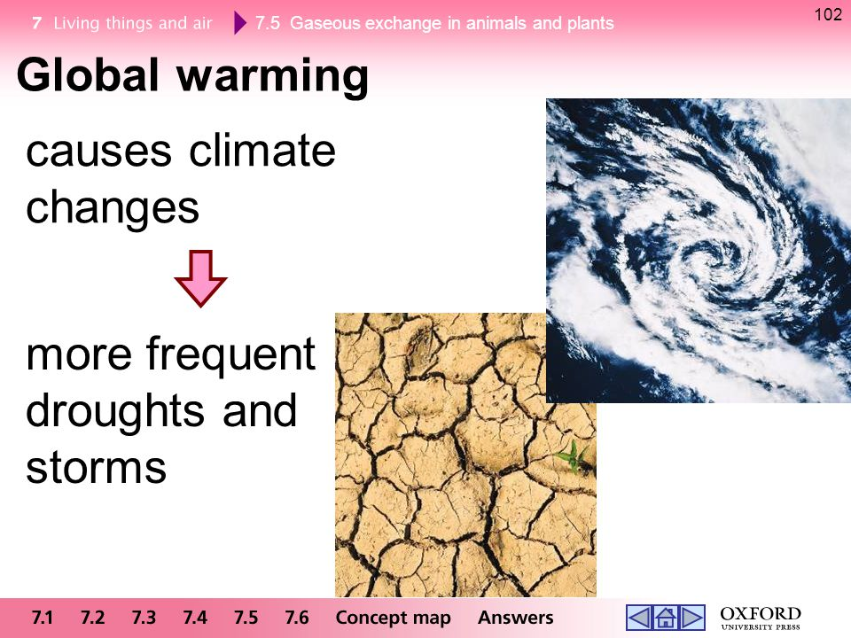 causes climate changes