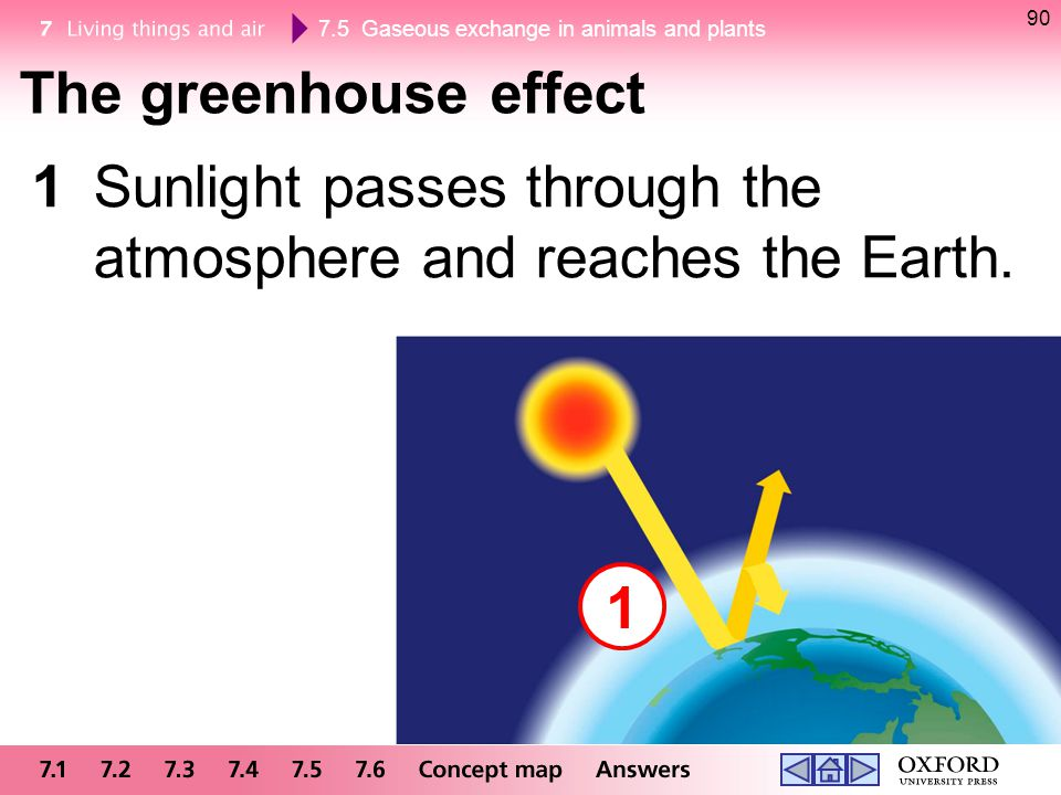 The greenhouse effect 1 Sunlight passes through the atmosphere and reaches the Earth. 1