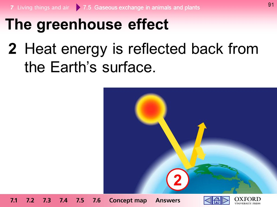 2 Heat energy is reflected back from the Earth's surface.