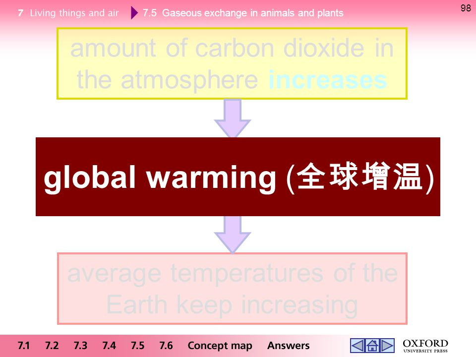 98 amount of carbon dioxide in the atmosphere increases. global warming (全球增温) traps more heat and enhances greenhouse effect.
