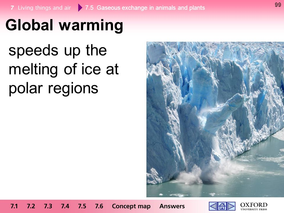 Global warming speeds up the melting of ice at polar regions