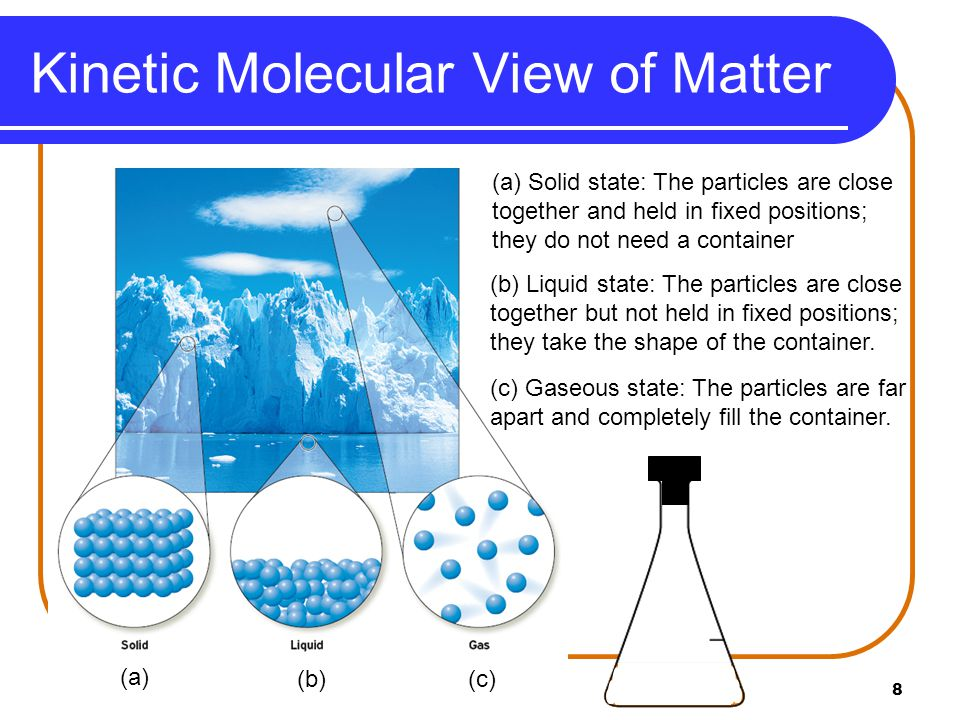 Kinetic Molecular View of Matter