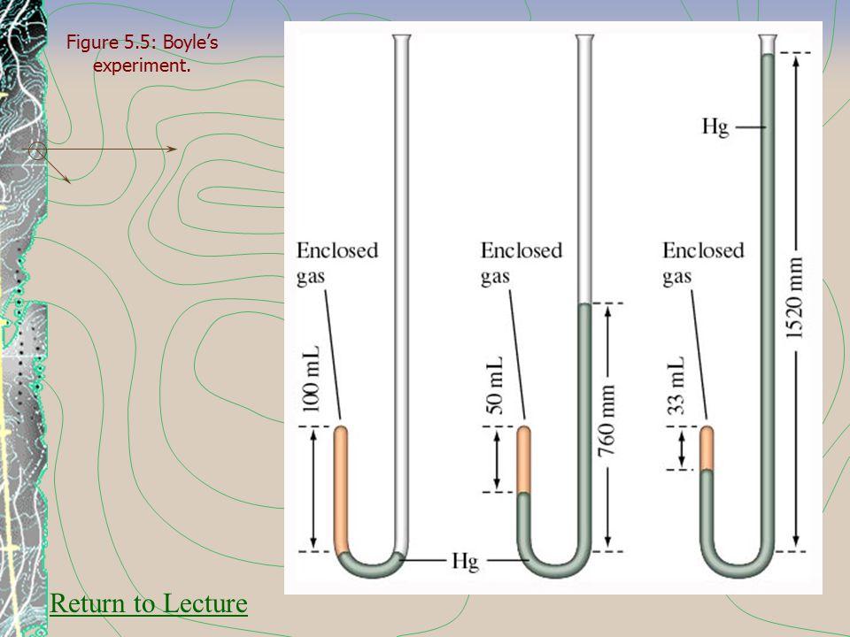 Figure 5.5: Boyle's experiment.