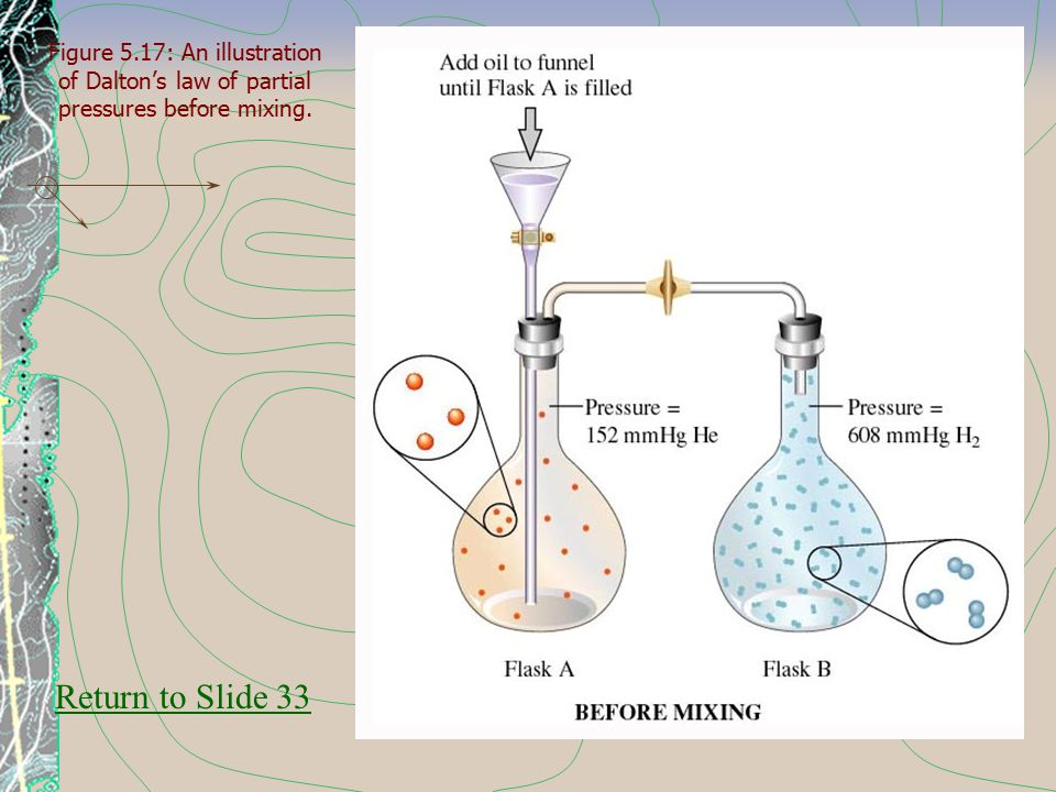 Figure 5.17: An illustration of Dalton's law of partial pressures before mixing.