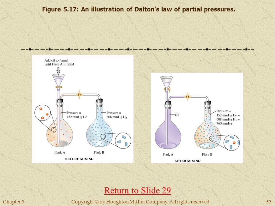 Figure 5.17: An illustration of Dalton's law of partial pressures.