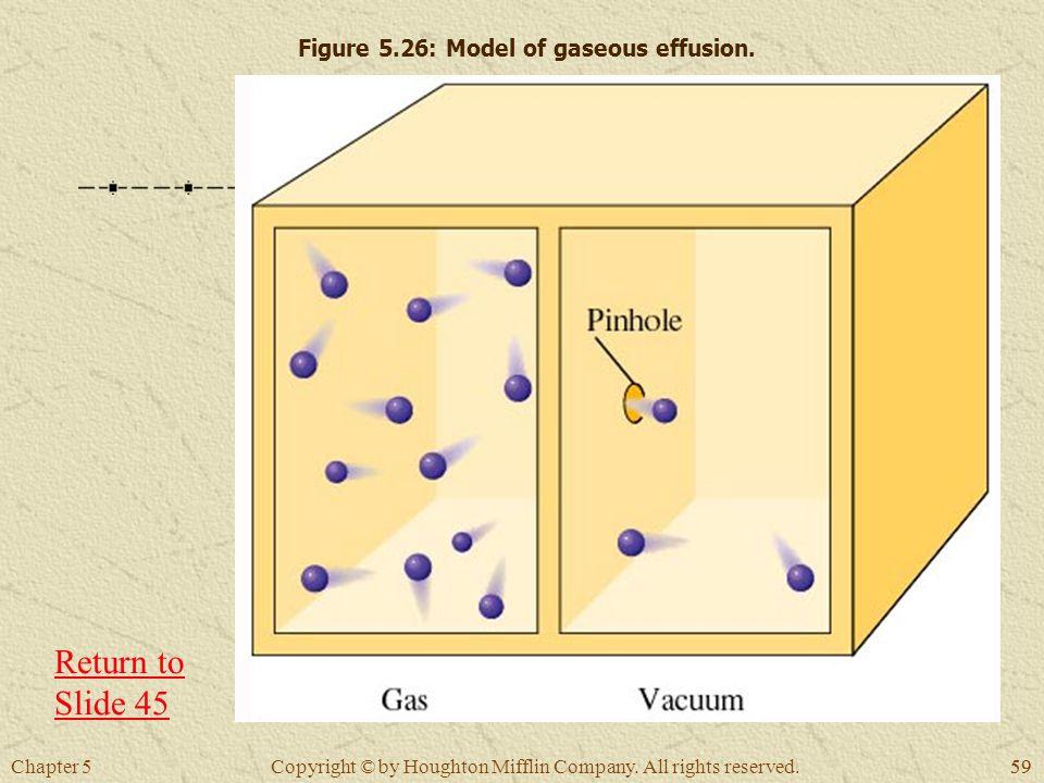 Figure 5.26: Model of gaseous effusion.