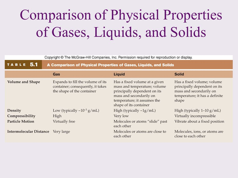 Comparison of Physical Properties of Gases, Liquids, and Solids