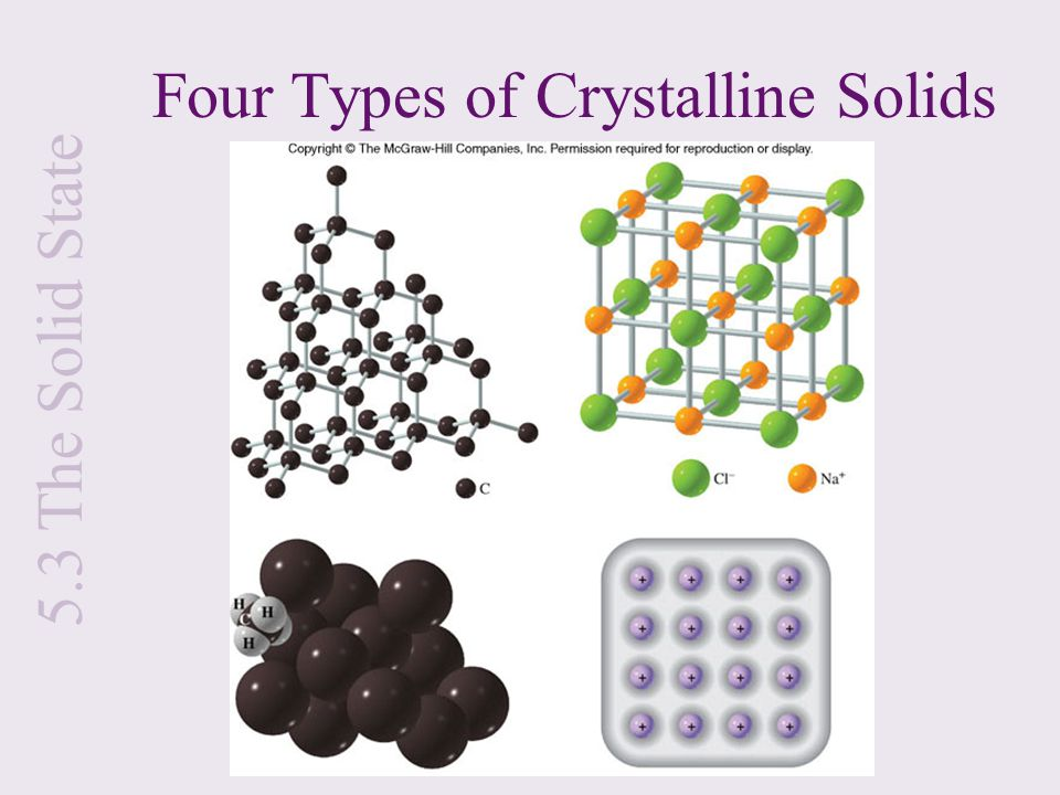 Four Types of Crystalline Solids