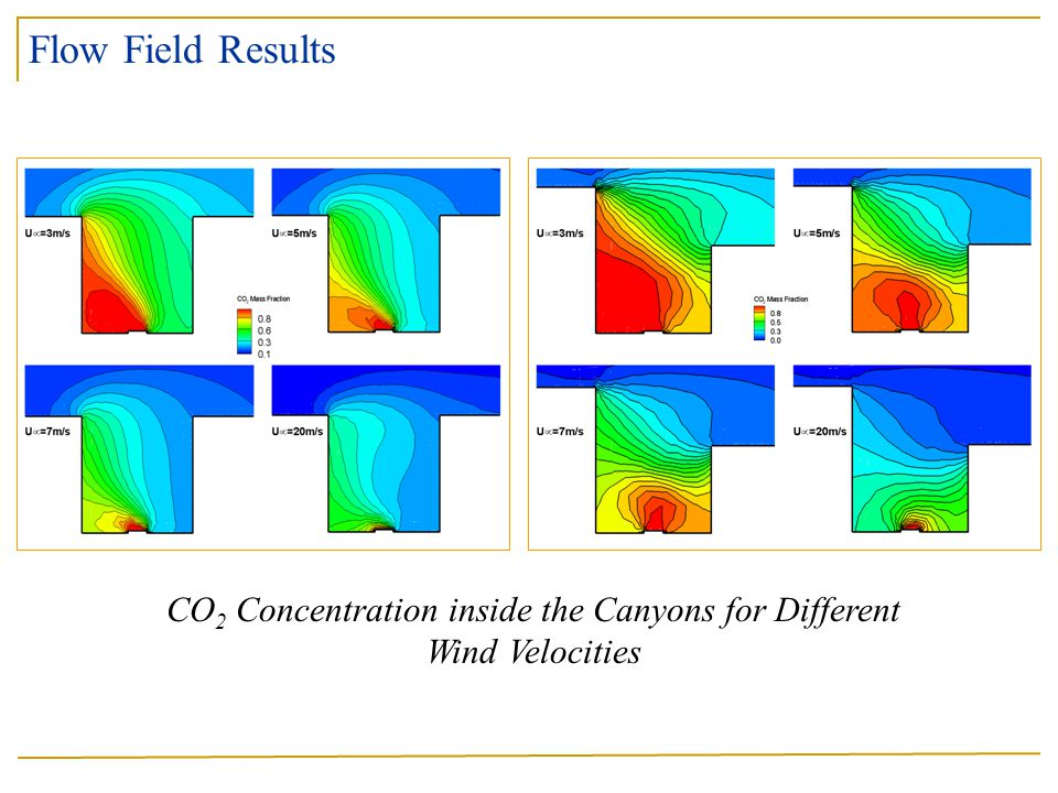 CO2 Concentration inside the Canyons for Different Wind Velocities