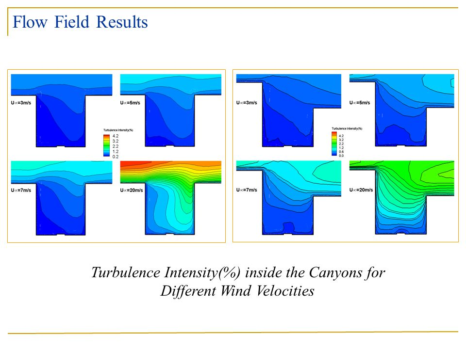 Flow Field Results Turbulence Intensity(%) inside the Canyons for Different Wind Velocities
