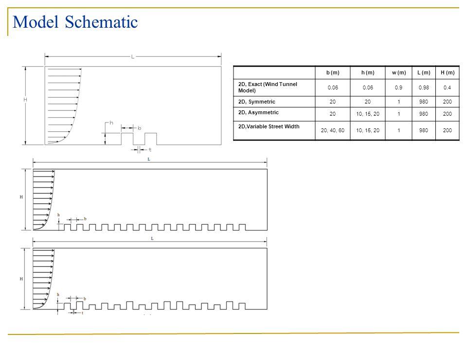 Model Schematic b (m) h (m) w (m) L (m) H (m)