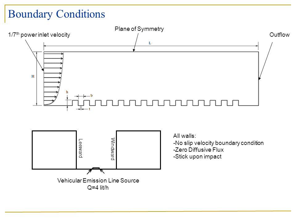 Vehicular Emission Line Source