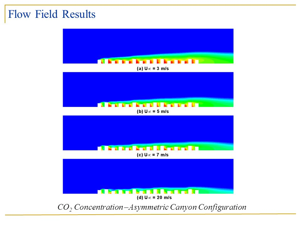 CO2 Concentration –Asymmetric Canyon Configuration