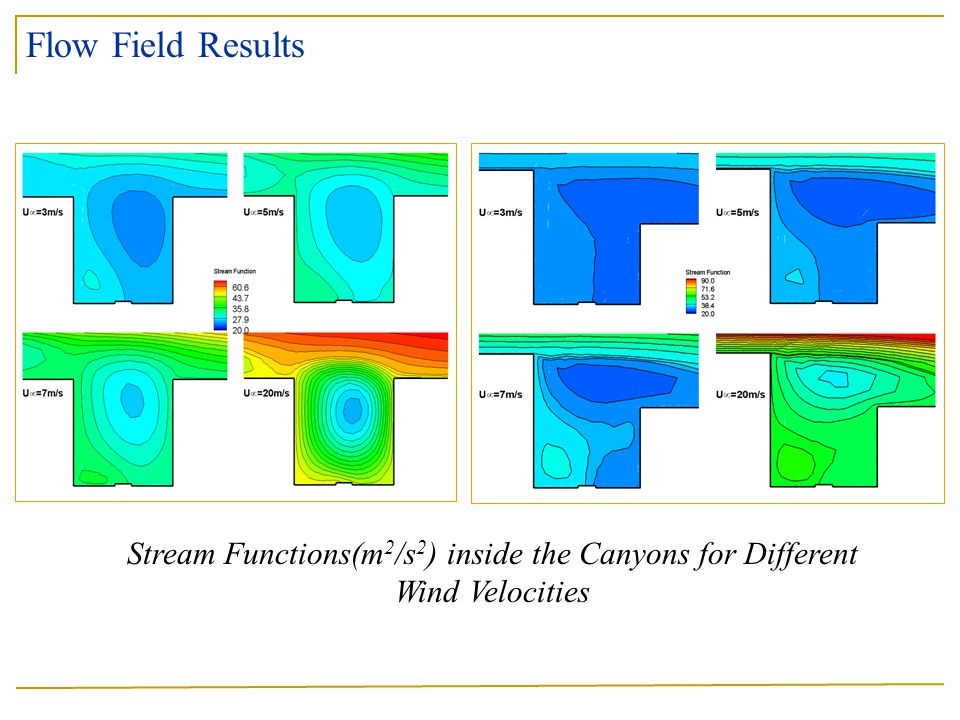 Flow Field Results Stream Functions(m2/s2) inside the Canyons for Different Wind Velocities