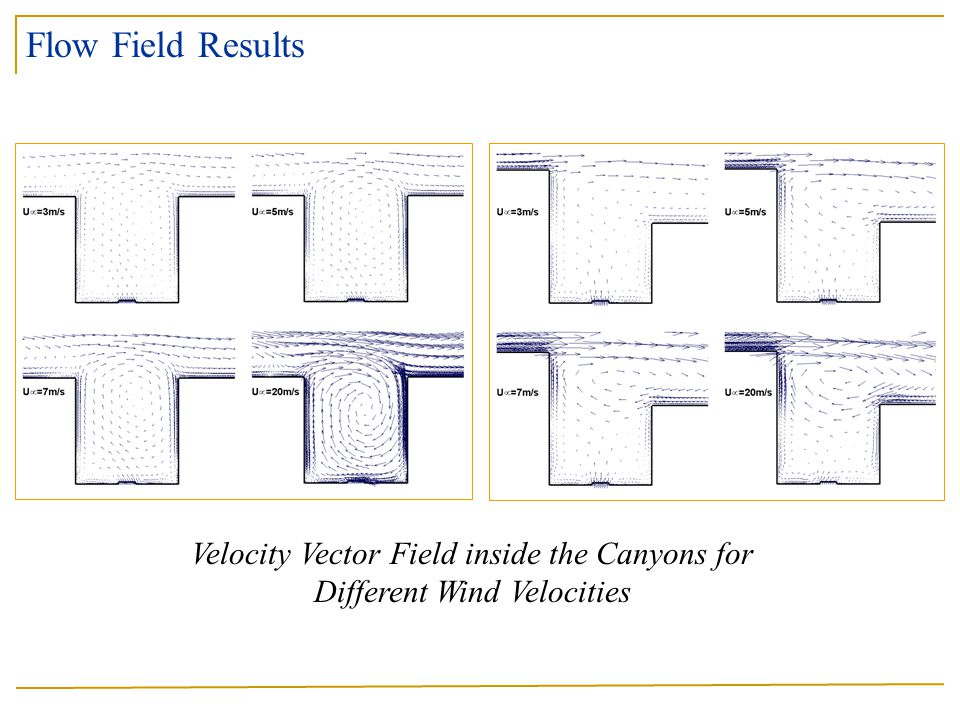 Velocity Vector Field inside the Canyons for Different Wind Velocities