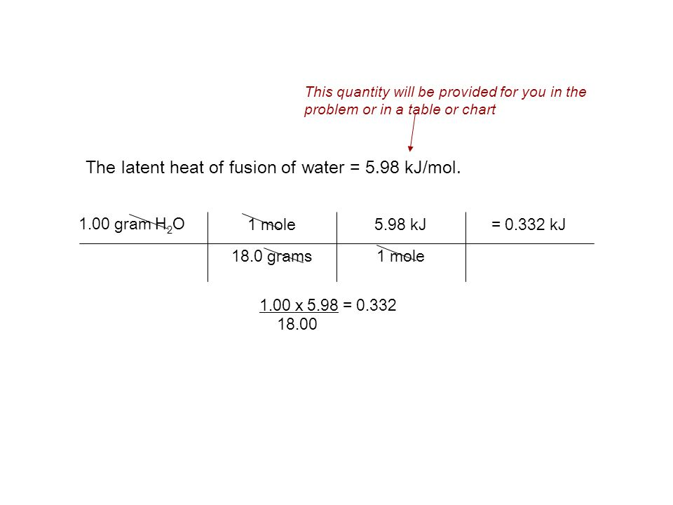 The latent heat of fusion of water = 5.98 kJ/mol.