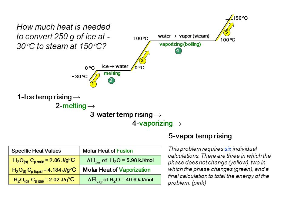 vaporizing (boiling) - 30 oC. 150 oC. ice  water. water  vapor (steam) melting. 0 oC. 100 oC.