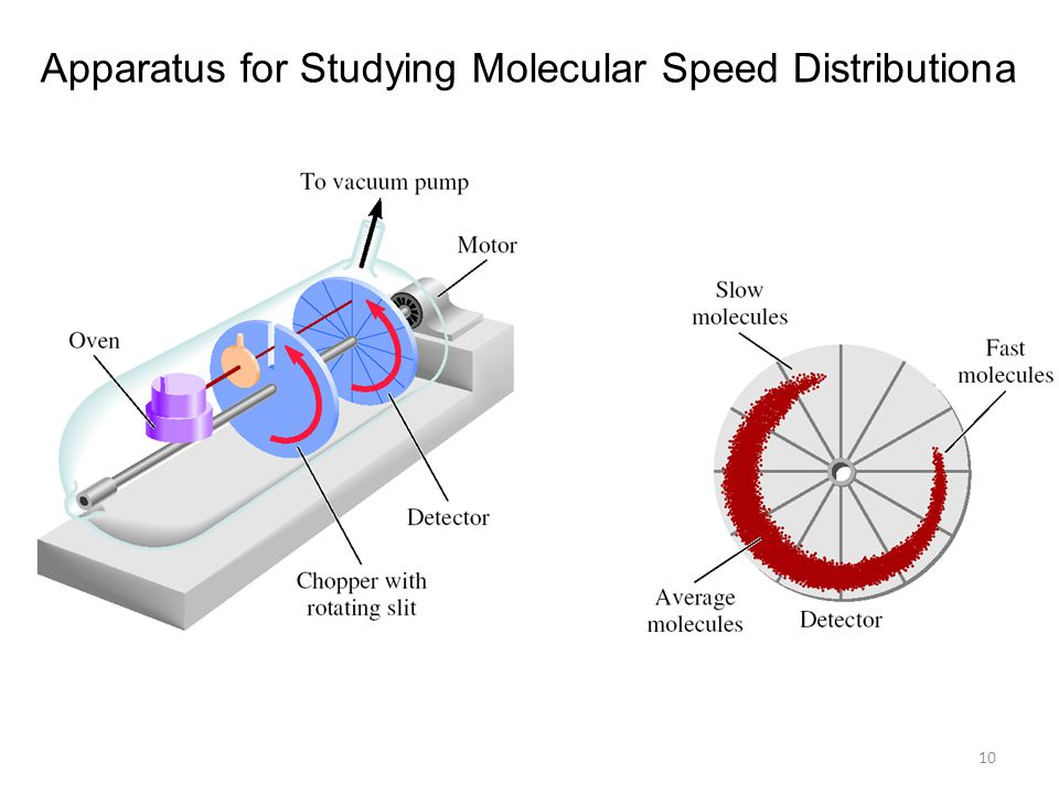 Apparatus for Studying Molecular Speed Distributiona
