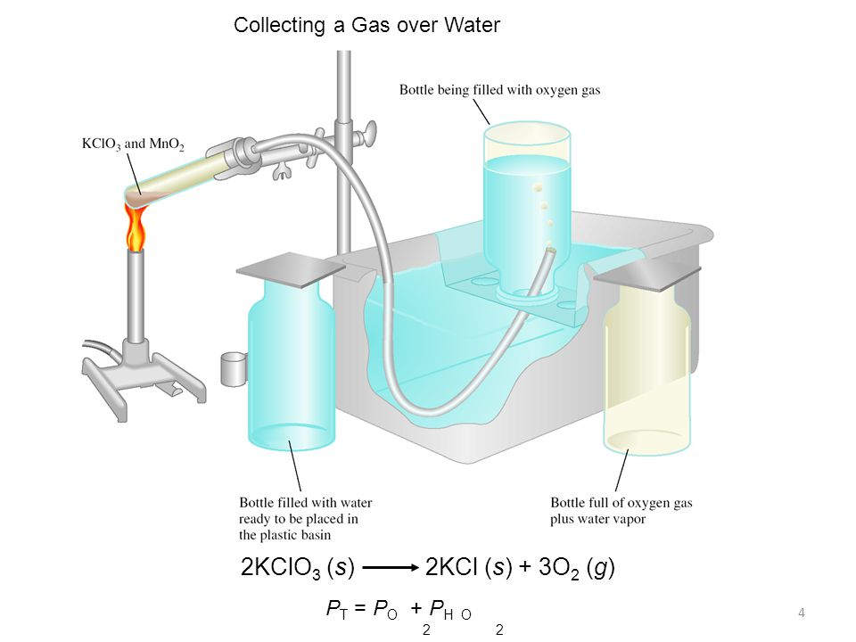 2KClO3 (s) 2KCl (s) + 3O2 (g) Collecting a Gas over Water