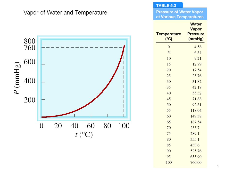 Vapor of Water and Temperature
