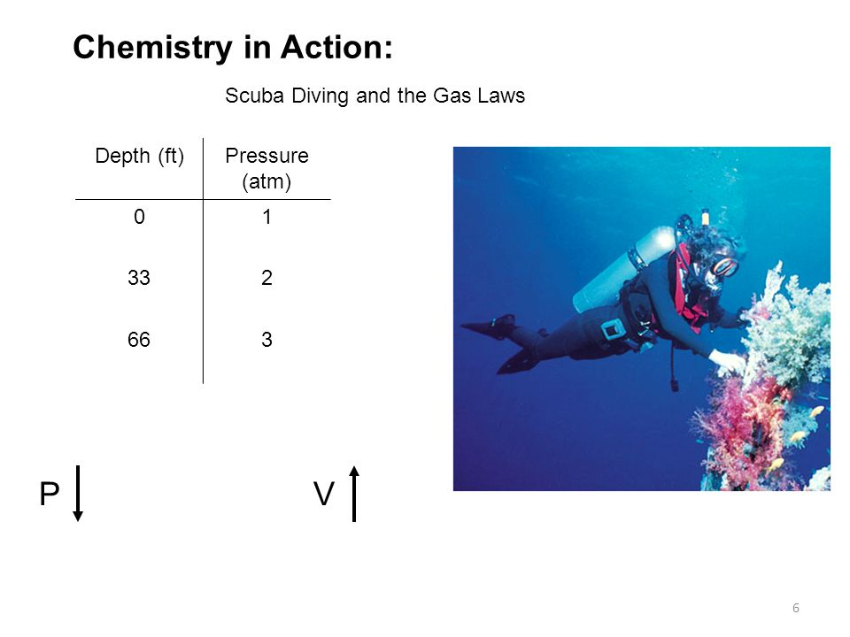 Chemistry in Action: P V Scuba Diving and the Gas Laws Depth (ft)